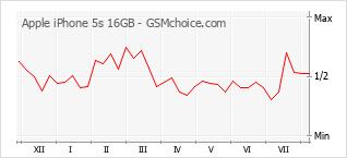 Gráfico de los cambios de popularidad Apple iPhone 5s 16GB