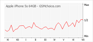 Popularity chart of Apple iPhone 5s 64GB