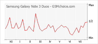 Popularity chart of Samsung Galaxy Note 3 Duos