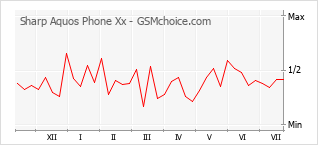 Popularity chart of Sharp Aquos Phone Xx