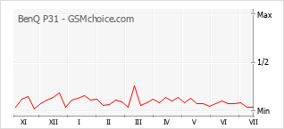 Grafico di modifiche della popolarità del telefono cellulare BenQ P31