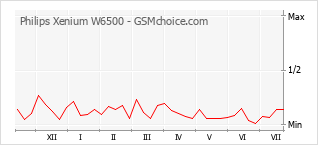 Gráfico de los cambios de popularidad Philips Xenium W6500