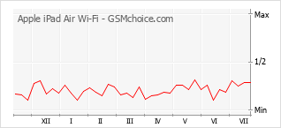 Diagramm der Poplularitätveränderungen von Apple iPad Air Wi-Fi