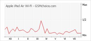 Traçar mudanças de populariedade do telemóvel Apple iPad Air Wi-Fi