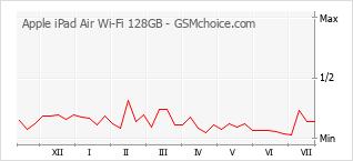 Diagramm der Poplularitätveränderungen von Apple iPad Air Wi-Fi 128GB