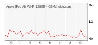 Le graphique de popularité de Apple iPad Air Wi-Fi 128GB