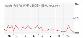 Traçar mudanças de populariedade do telemóvel Apple iPad Air Wi-Fi 128GB