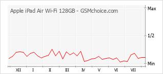 Диаграмма изменений популярности телефона Apple iPad Air Wi-Fi 128GB
