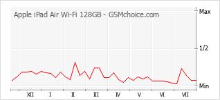 手機聲望改變圖表 Apple iPad Air Wi-Fi 128GB