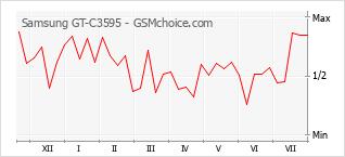 Gráfico de los cambios de popularidad Samsung GT-C3595