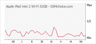 Popularity chart of Apple iPad mini 2 Wi-Fi 32GB