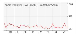 Popularity chart of Apple iPad mini 2 Wi-Fi 64GB