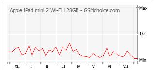 Popularity chart of Apple iPad mini 2 Wi-Fi 128GB