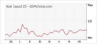 Gráfico de los cambios de popularidad Acer Liquid Z3