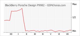 手机声望改变图表 BlackBerry Porsche Design P9982