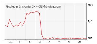 Diagramm der Poplularitätveränderungen von Goclever Insignia 5X