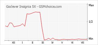 Le graphique de popularité de Goclever Insignia 5X