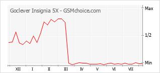 Grafico di modifiche della popolarità del telefono cellulare Goclever Insignia 5X
