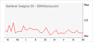 Populariteit van de telefoon: diagram Goclever Insignia 5X