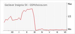 Traçar mudanças de populariedade do telemóvel Goclever Insignia 5X