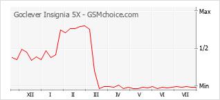 手机声望改变图表 Goclever Insignia 5X