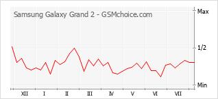 手机声望改变图表 Samsung Galaxy Grand 2