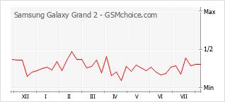 手機聲望改變圖表 Samsung Galaxy Grand 2