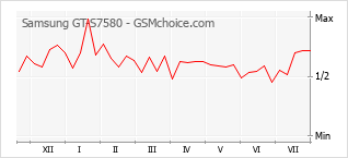 Popularity chart of Samsung GT-S7580