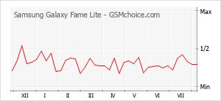Gráfico de los cambios de popularidad Samsung Galaxy Fame Lite