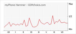 Le graphique de popularité de myPhone Hammer