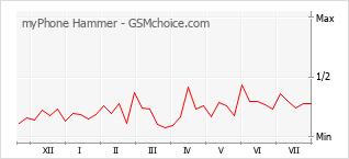 Populariteit van de telefoon: diagram myPhone Hammer