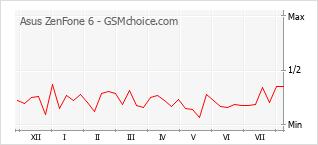 Diagramm der Poplularitätveränderungen von Asus ZenFone 6