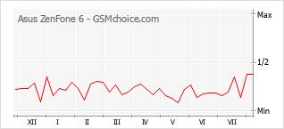 Grafico di modifiche della popolarità del telefono cellulare Asus ZenFone 6