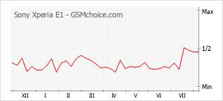 Grafico di modifiche della popolarità del telefono cellulare Sony Xperia E1