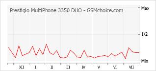 Popularity chart of Prestigio MultiPhone 3350 DUO