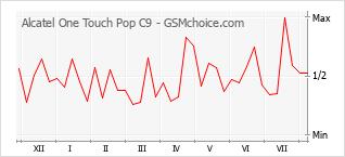 Le graphique de popularité de Alcatel One Touch Pop C9