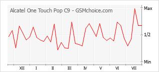 Grafico di modifiche della popolarità del telefono cellulare Alcatel One Touch Pop C9