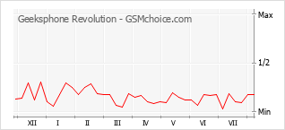 Popularity chart of Geeksphone Revolution