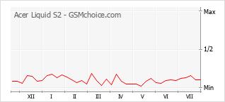 Gráfico de los cambios de popularidad Acer Liquid S2