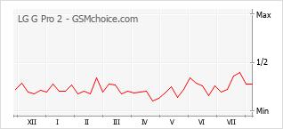 Popularity chart of LG G Pro 2