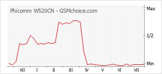 Le graphique de popularité de Phicomm W520CN