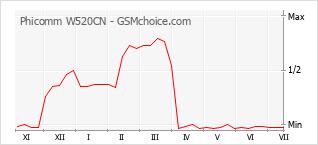 Populariteit van de telefoon: diagram Phicomm W520CN