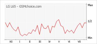 Popularity chart of LG L65