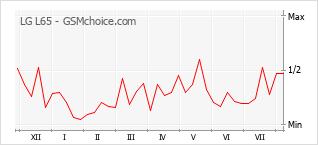 Gráfico de los cambios de popularidad LG L65