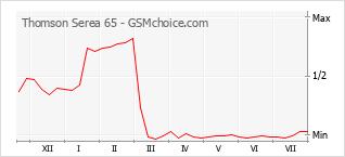 Popularity chart of Thomson Serea 65