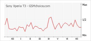 Traçar mudanças de populariedade do telemóvel Sony Xperia T3