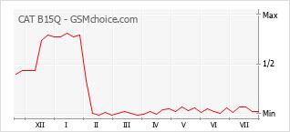 Popularity chart of CAT B15Q