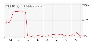 Gráfico de los cambios de popularidad CAT B15Q