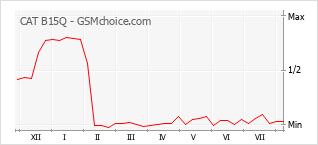 Диаграмма изменений популярности телефона CAT B15Q