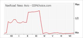 Le graphique de popularité de NavRoad Nexo Avio